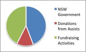 Pie chart showing funding sources.